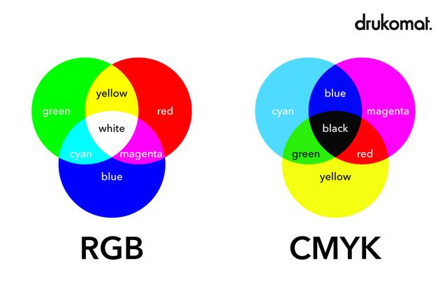 przestrzenie barw cmyk i rgb